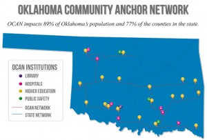 Oklahoma Community Anchor Network Map, OCAN impacts 89% of Oklahoma's population and 77% of the counties in the state. See text near bottome of the page for a list of institutions and locations.