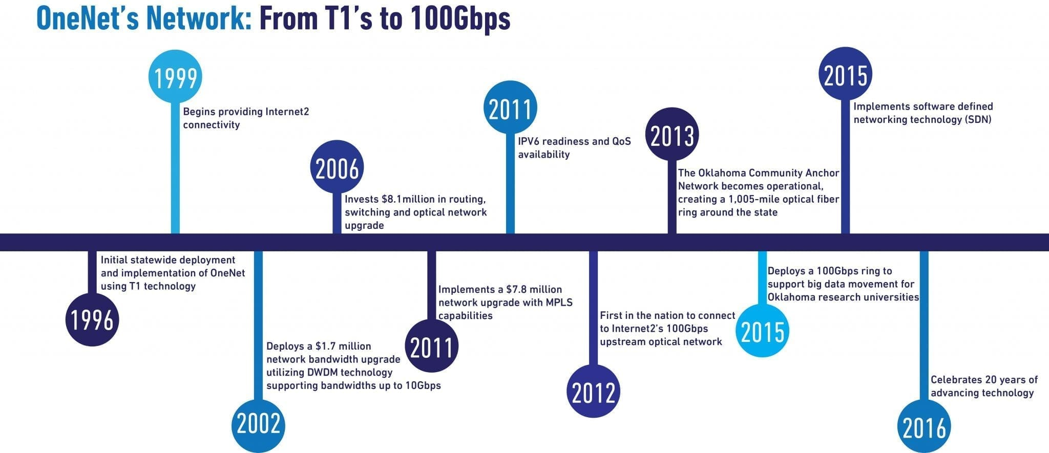 OneNet Timeline of Network Upgrades