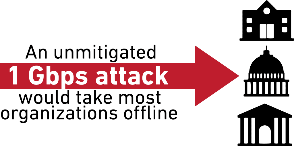 An unmitaged 1 Gbps attack would take most organizations offline