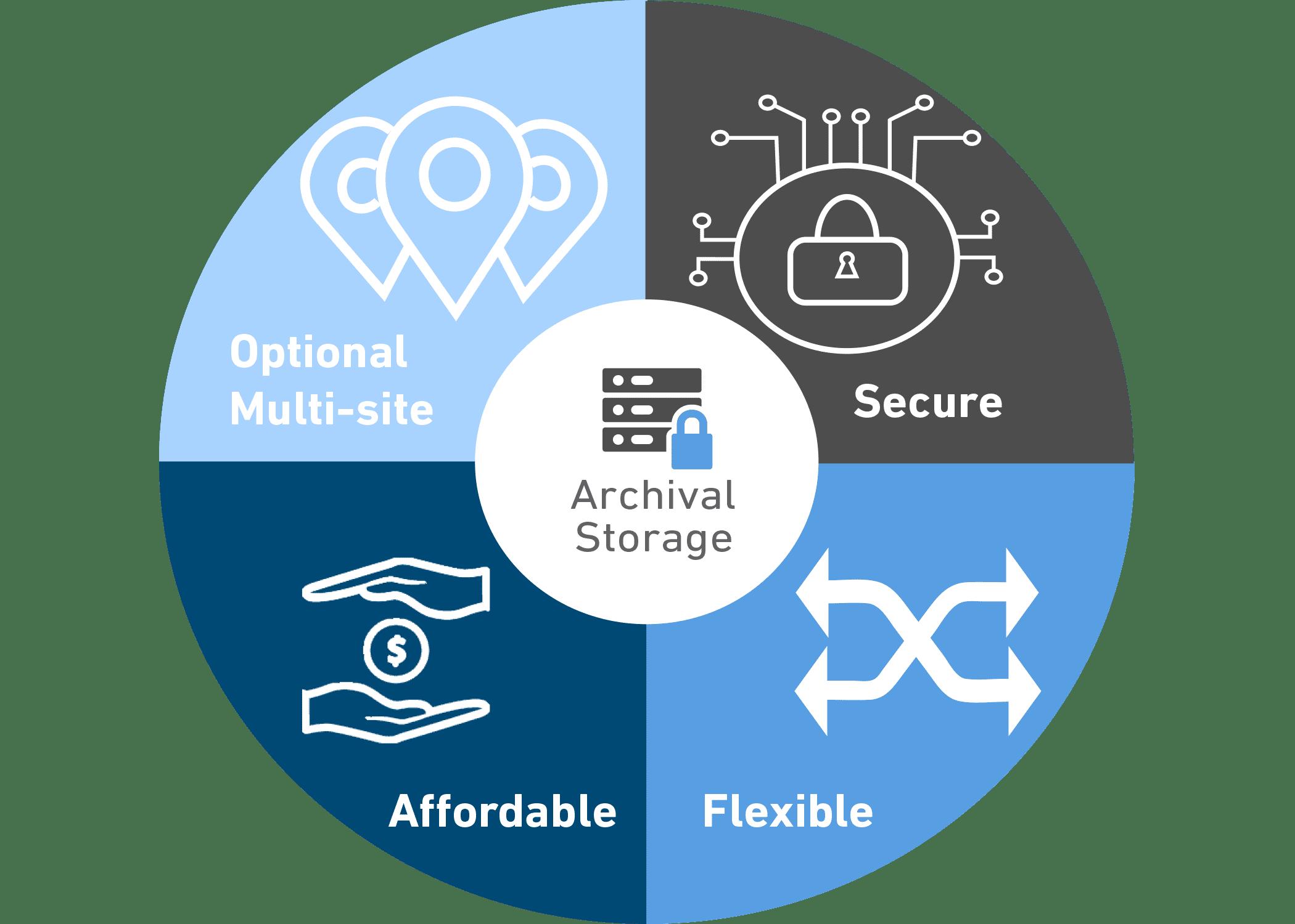 Archival Storage Service Wheel