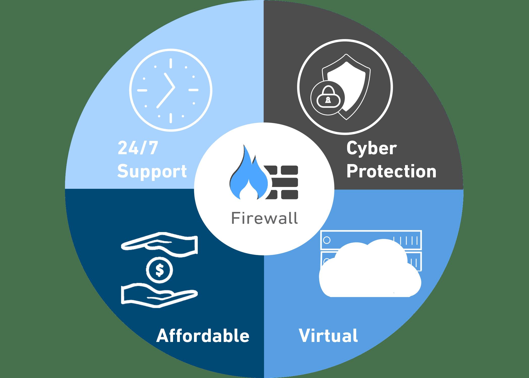Firewall Service Wheel
