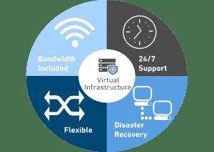 Virtual Infrastructure Service Wheel