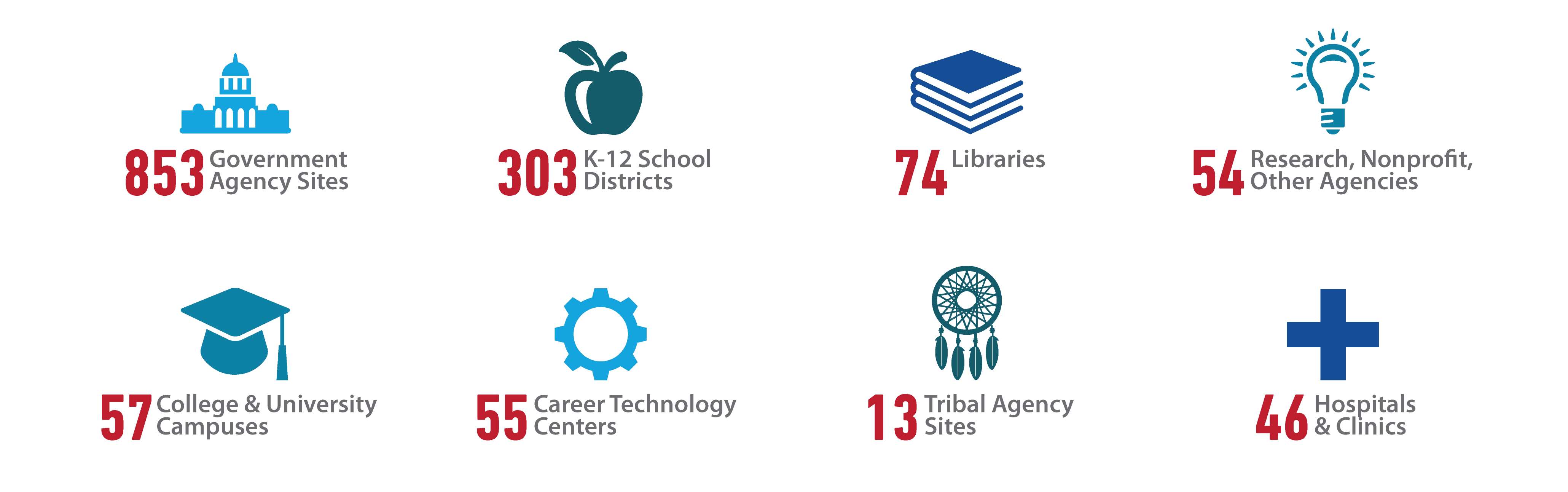 853 Government Agency Sites, 303 K-12 School Districts, 74 Libraries, 54 Research, Nonprofit, Other Agencies, 57 College & University Campuses, 55 Career Technology Centers, 13 Tribal Agency Sites, 46 Hospital & Clinics
